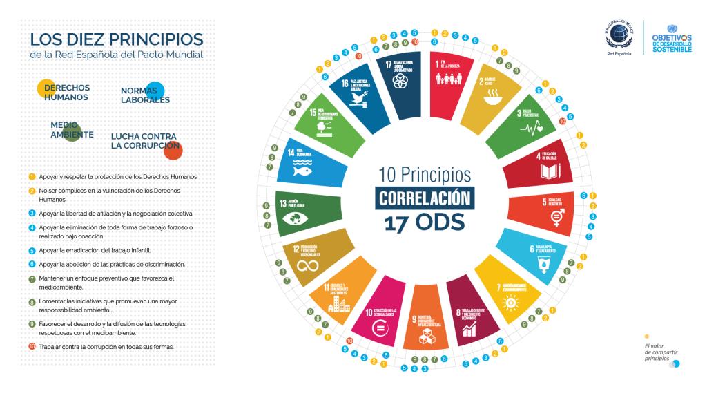 Vinculando los 10 Principios del Pacto Global con los 17 ODS