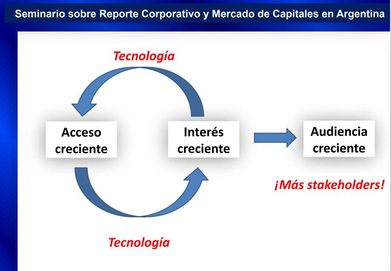 La Tecnología dispara el interés por información no-financiera